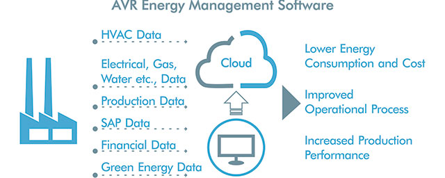 Digital energy management form the cloud